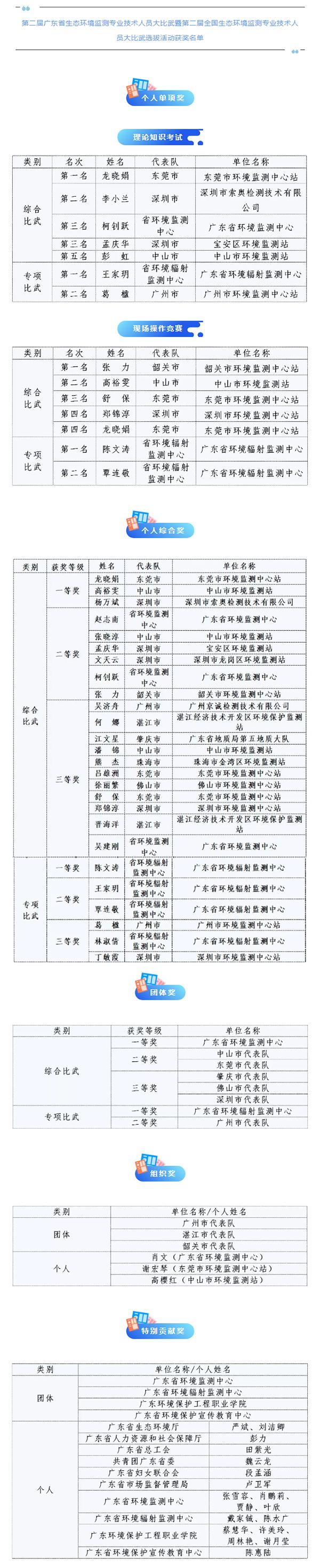 第二届广东省生态环境监测专业技术人员大比武获奖名单公示!.png